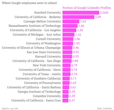 Graph of universities where Google employees went to with numbers