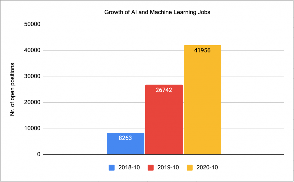 Chart showing the growth of ai and machine learning jobs over the past three years